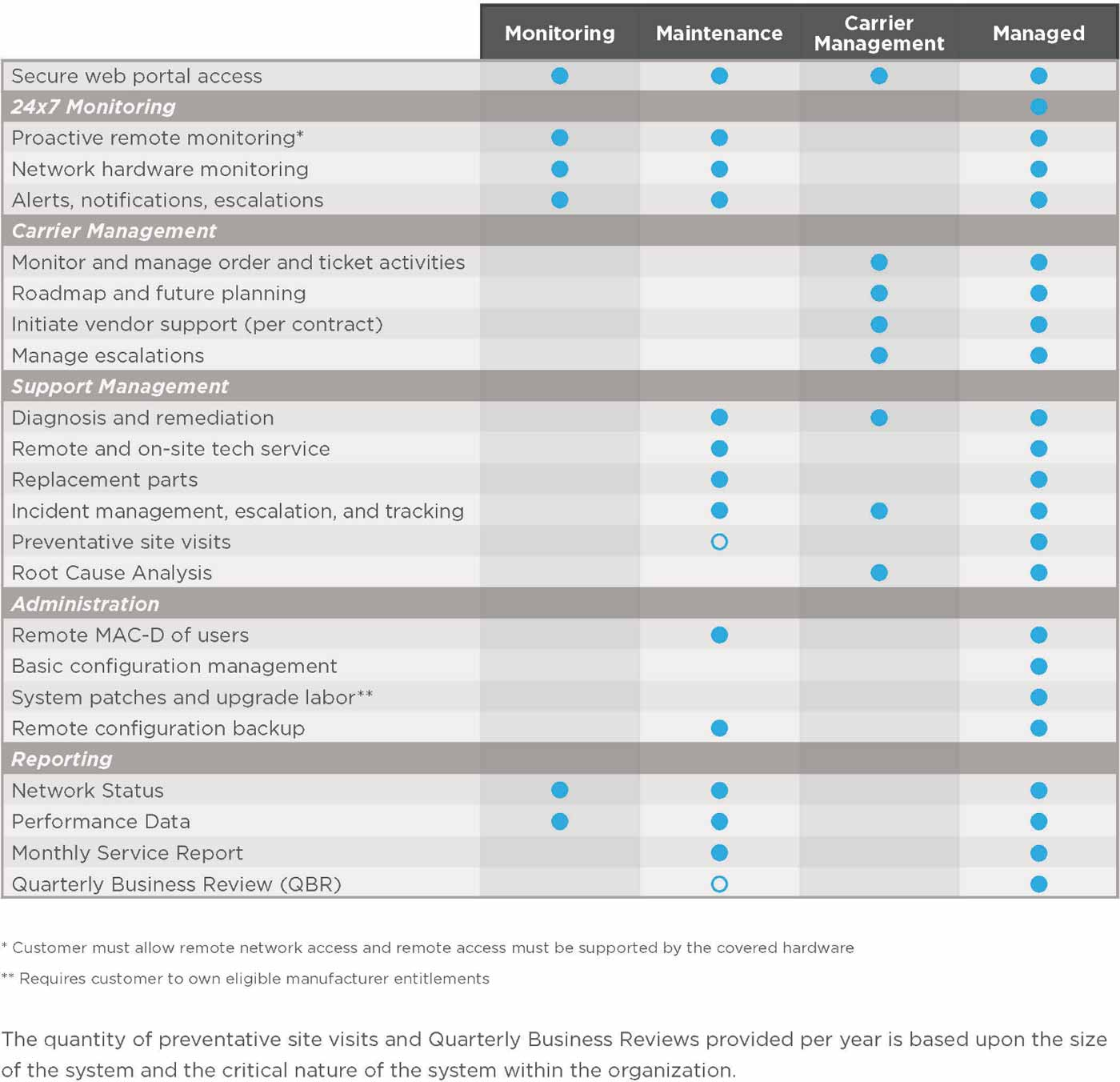 image of managed services support matrix
